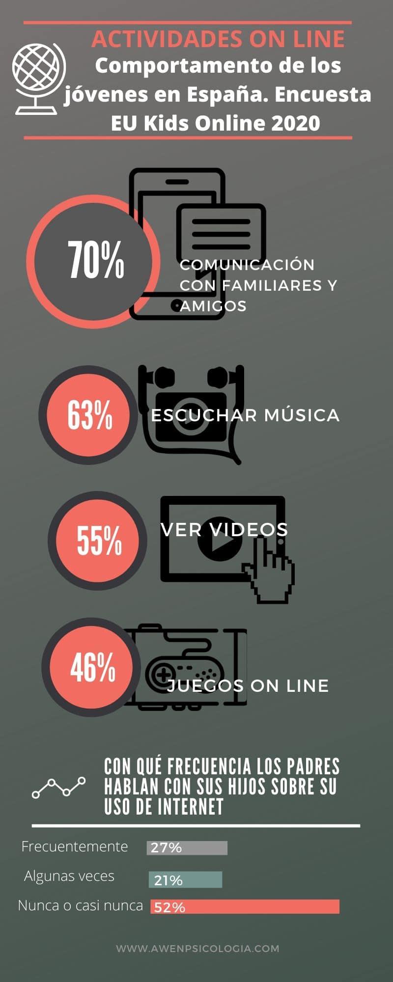 usos-internet-menores